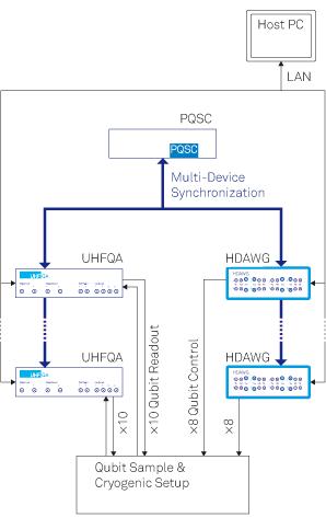 Quantum Computing Control System (QCCS) - Zurich Instruments