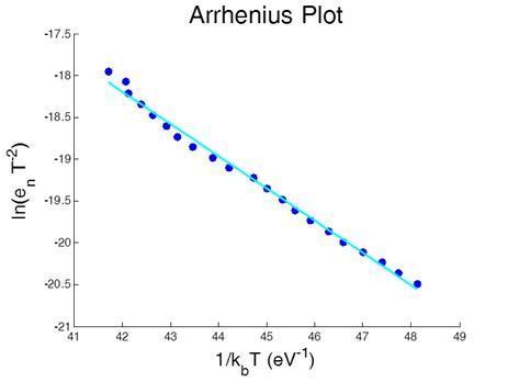 Arrhenius_Plot