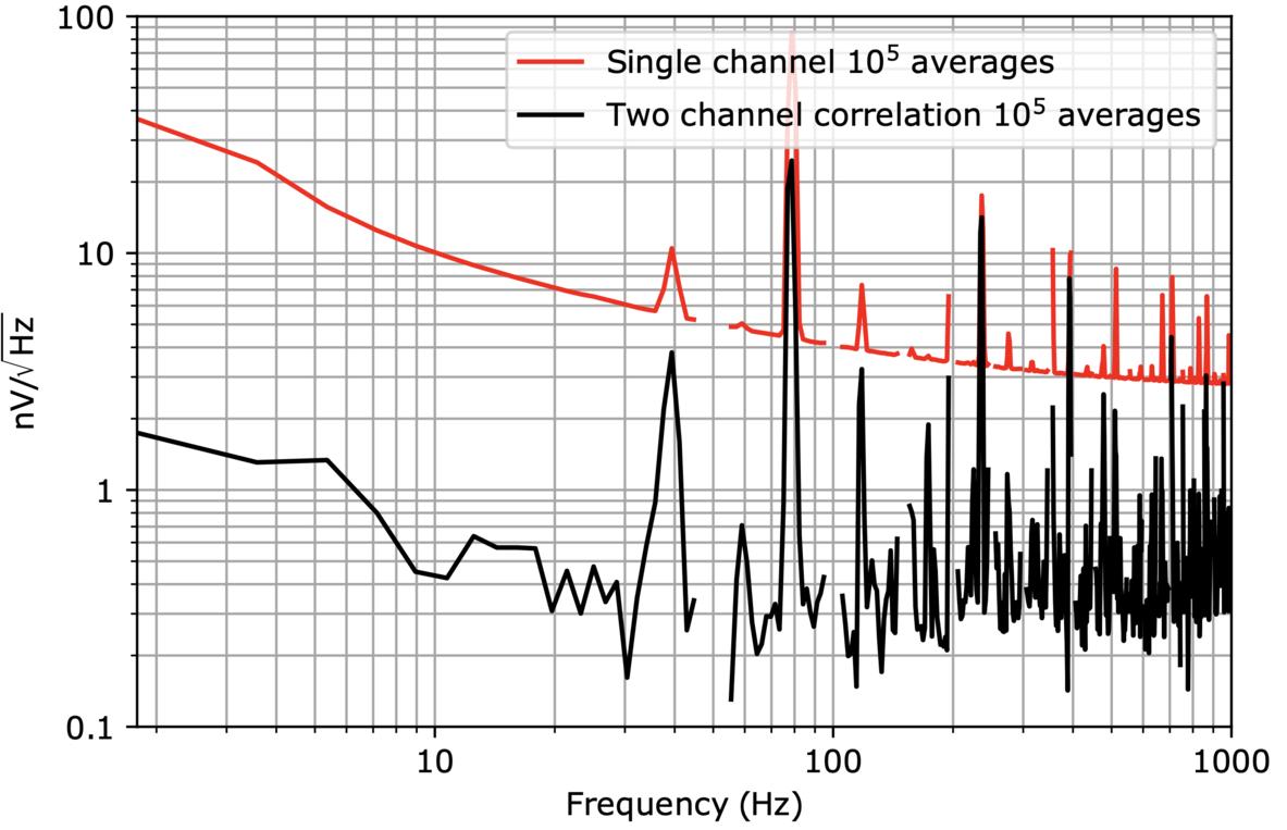 Cross correlation noise