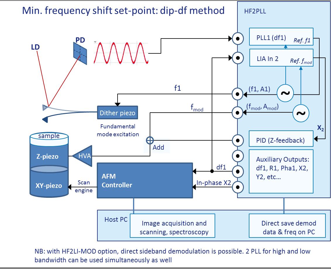 Dip-df method