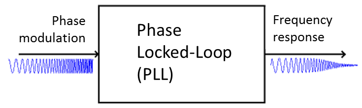 PLL-Transfer-Function-IN-OUT.png