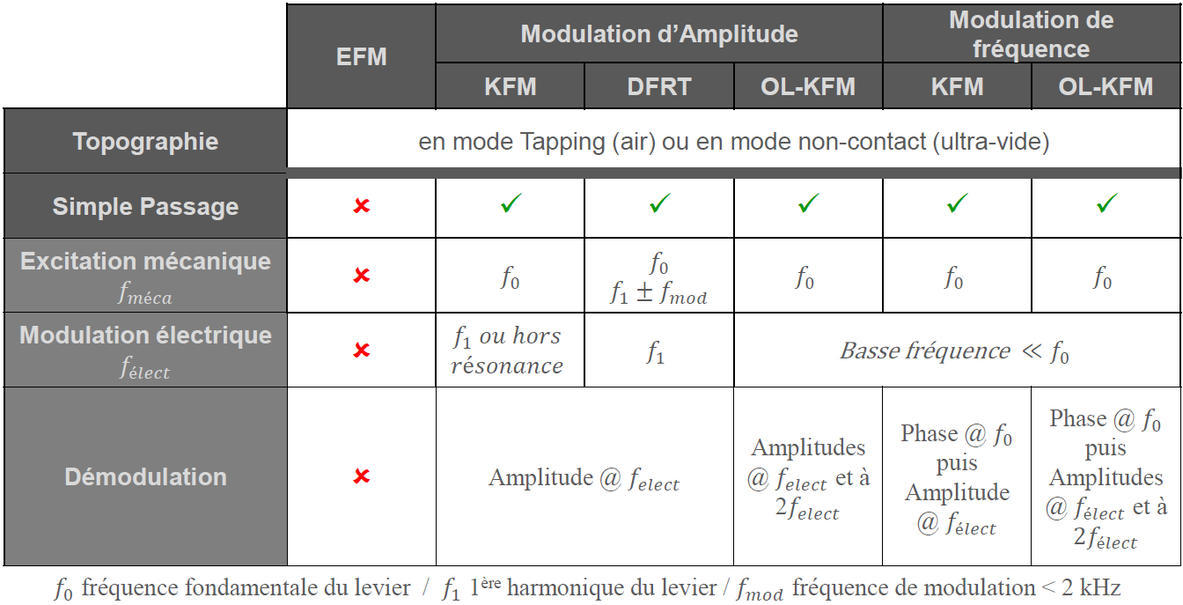 Resume-des-modes-ANF_DFRT_KFM.png