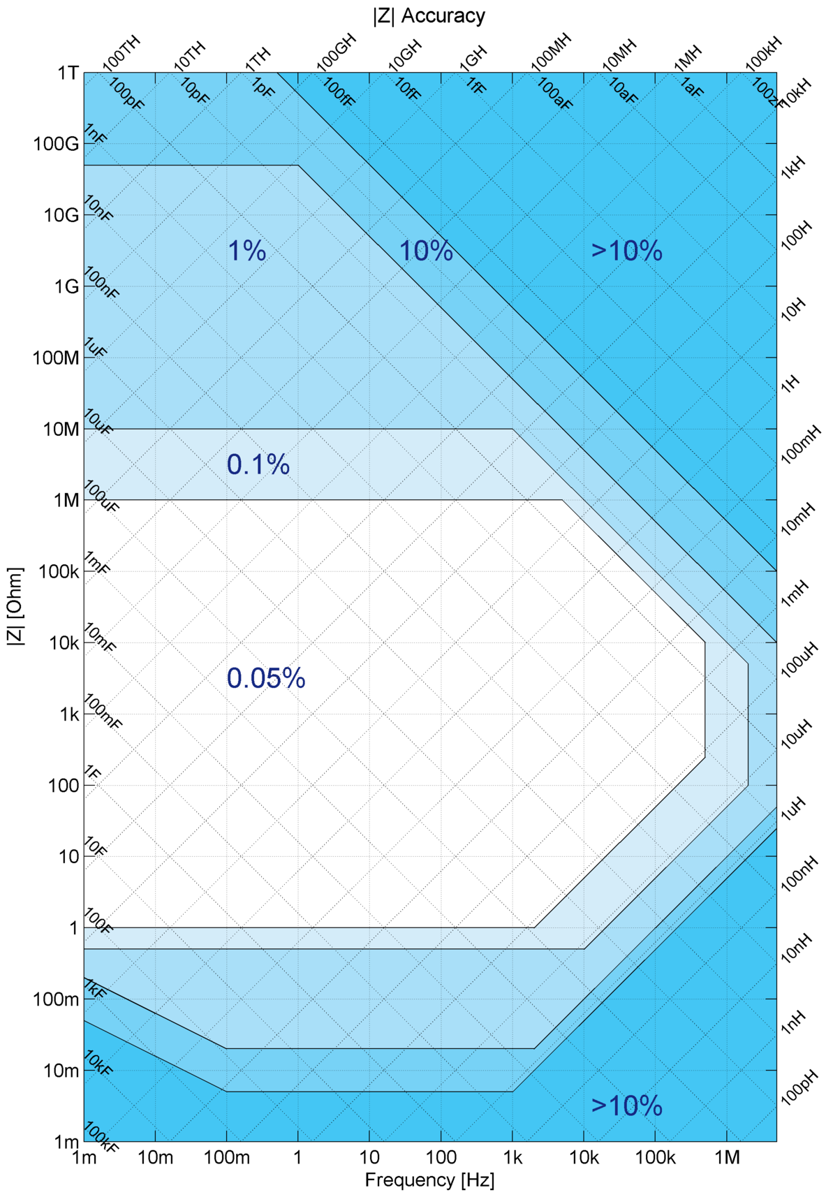 Zurich_Instruments_MFIA_Reactance_Chart-e1629279096966.png