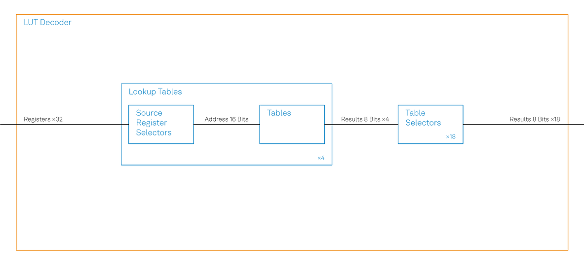 figure_10_PQSC_lut_decoder_diagram_final_RGB.png