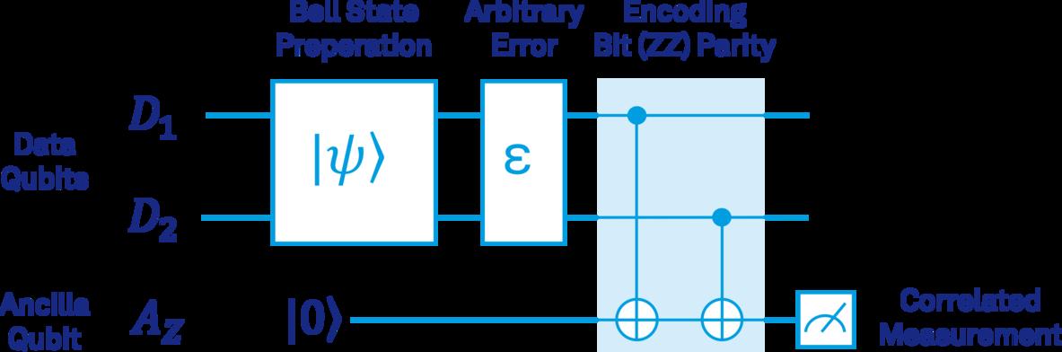 figure_5_encoding_zz_parity.png