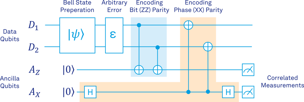 figure_6_encoding_zz_and_xx_parity.png