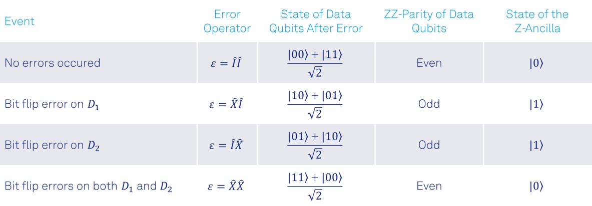 table_1_single_bit_flip_errors.png