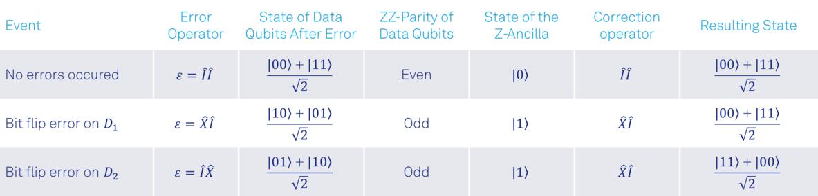 table_2_single_bit_flip_errors_correction.png