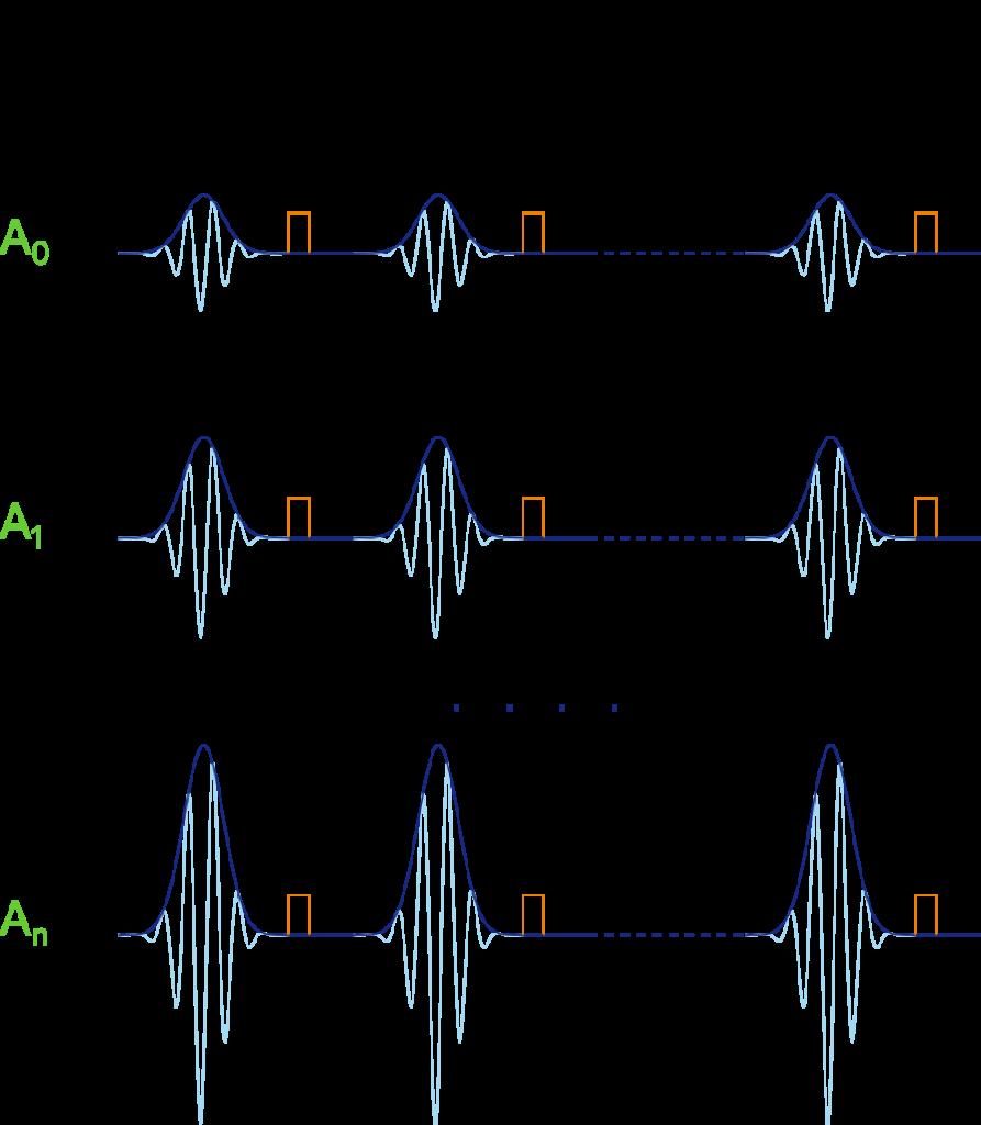 Sequential Rabi Oscillations
