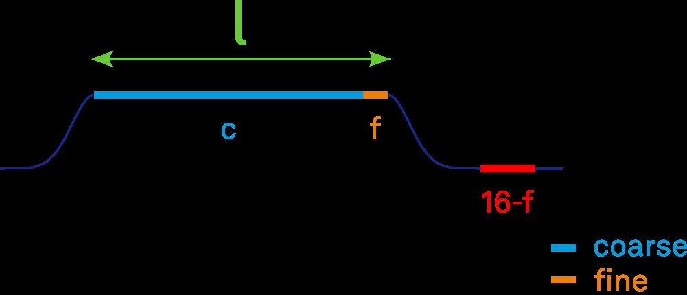Flattop pulse with fine/coarse adjustment