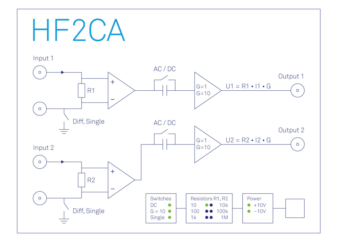 Functional diagram of the Zurich Instruments HF2CA Current Amplifier