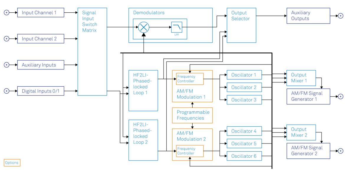 Functional diagram of the Zurich Instruments HF2LI-MOD AM/FM Modulation option