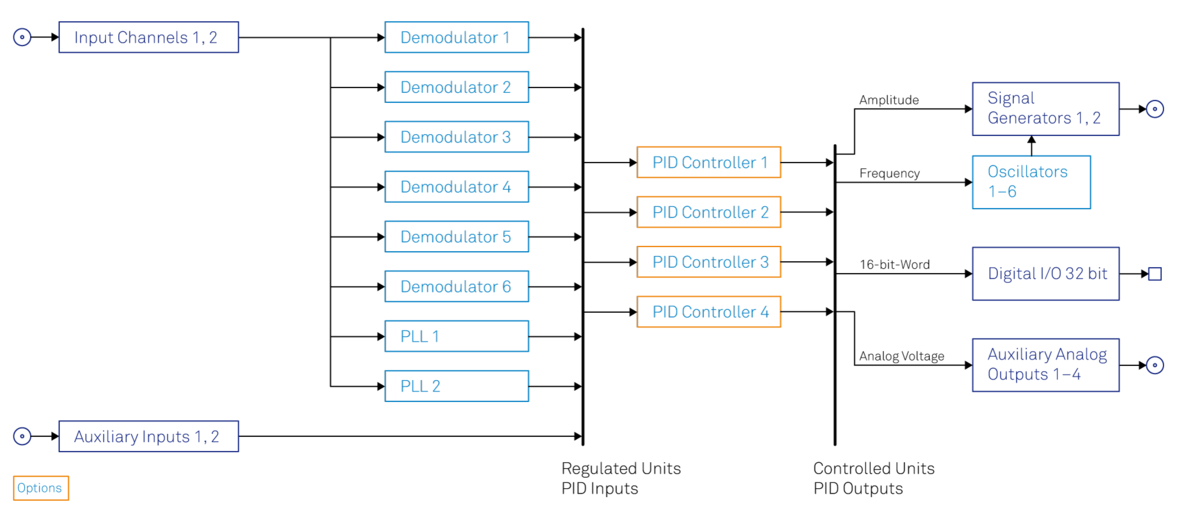 Functional diagram of the Zurich Instruments HF2LI-PID Quad PID Controller option