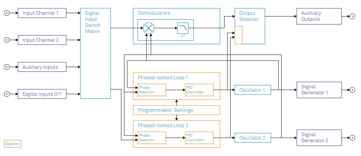 Functional diagram of the Zurich Instruments HF2LI-PLL Phase-locked loop option