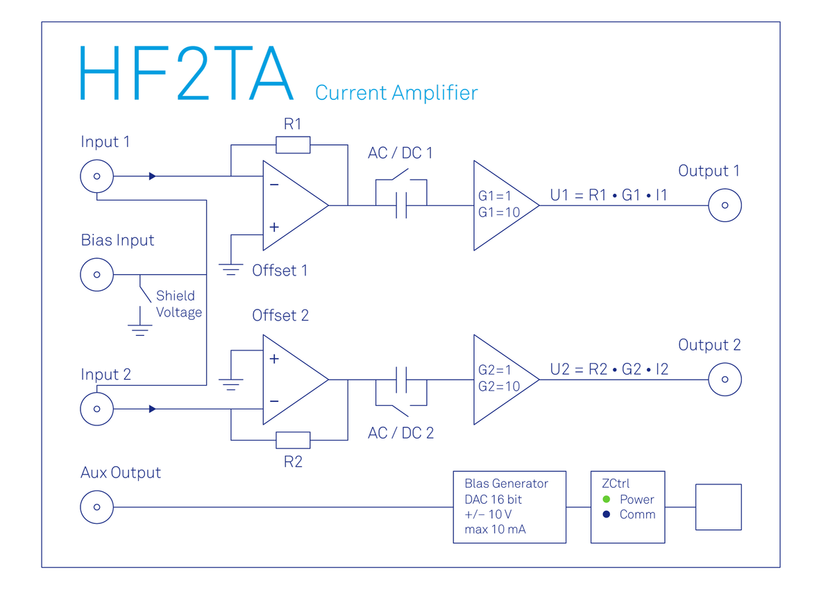 Functional diagram of the Zurich Instruments HF2TA Transimpedance Amplifier