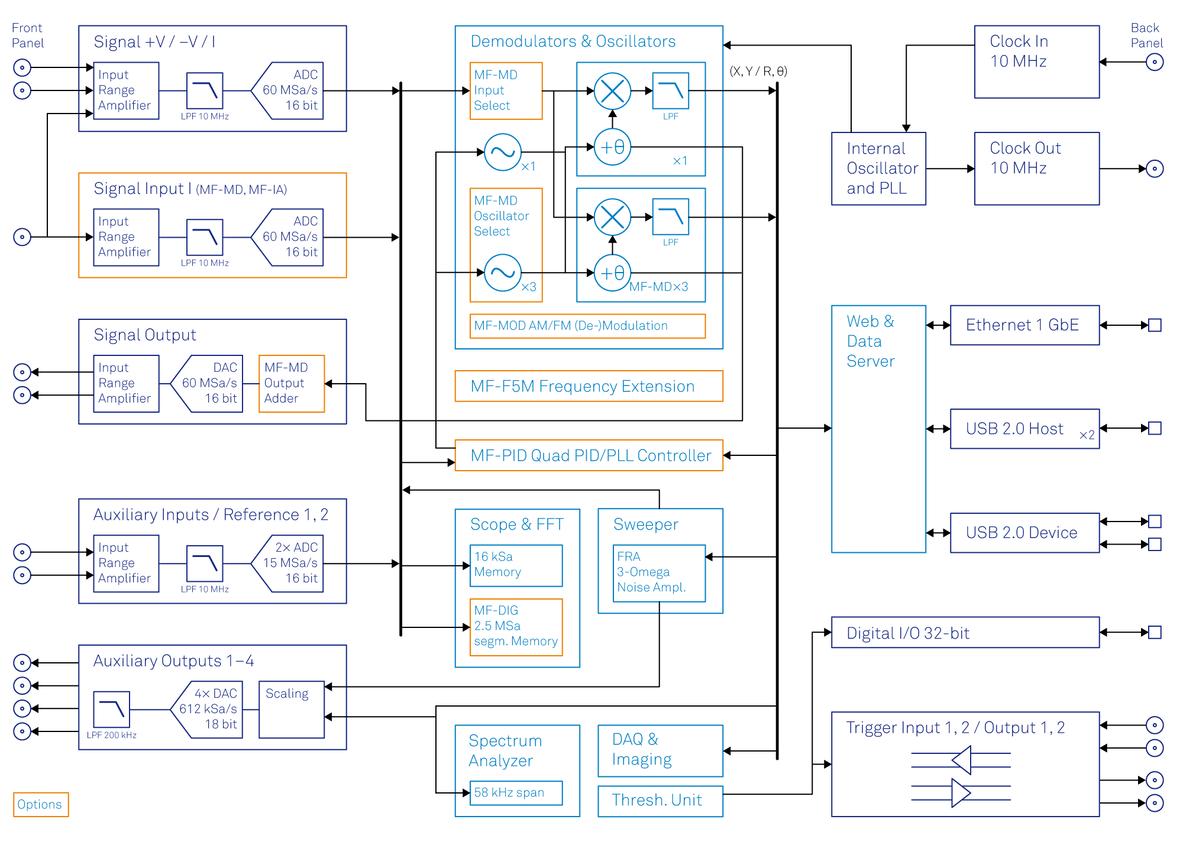 Functional diagram of the Zurich Instruments MFLI Lock-in Amplifier