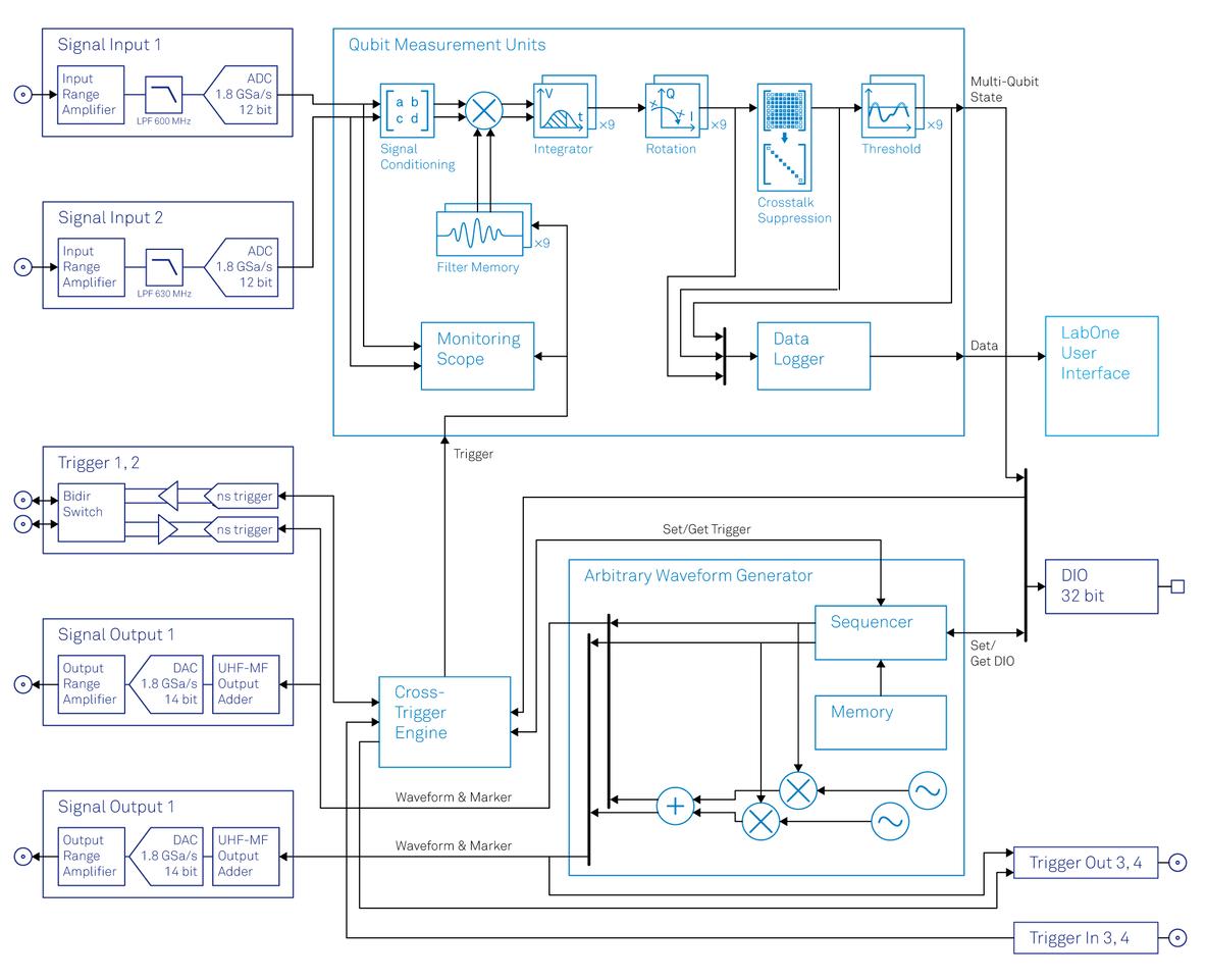 Functional diagram of the Zurich Instruments UHFQA Quantum Analyzer