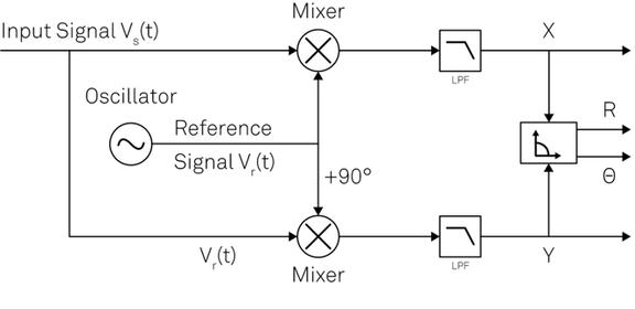 Demodulator Schematic