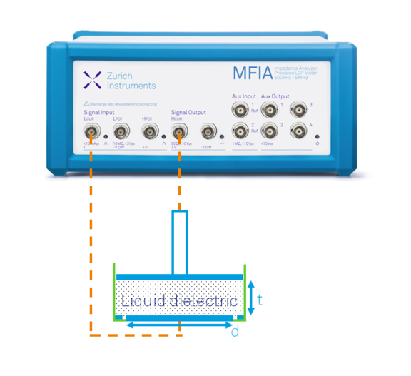The MFIA Impedance Analyzer is connected to a third-party liquid dielectric test fixture
