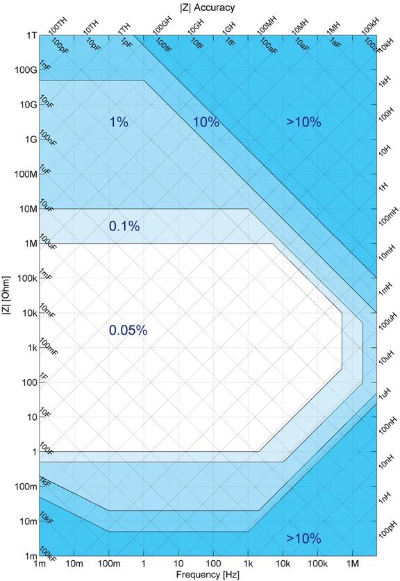 MFIA Accuracy Chart