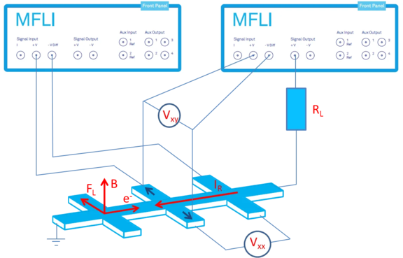 Configuration to measure the Hall effect using 2 MFLI Lock-in Amplifiers synchronized with MDS.