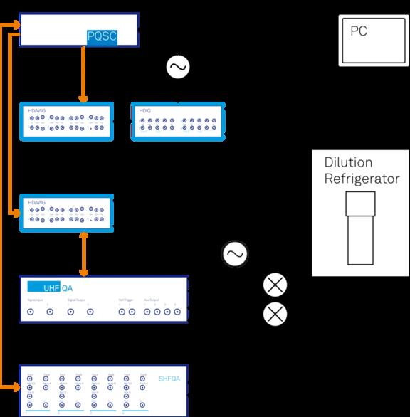 Active Qubit Reset Setup
