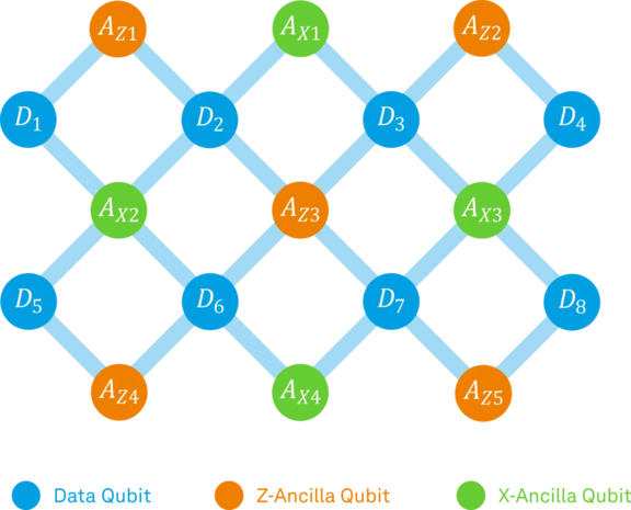 The surface code which consists of a two-dimensional array of qubits