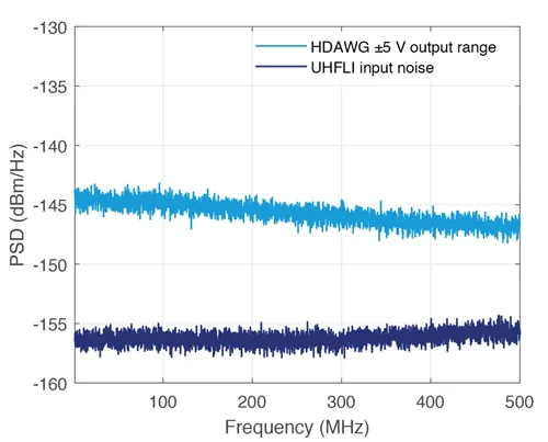HDAWG Noise Floor