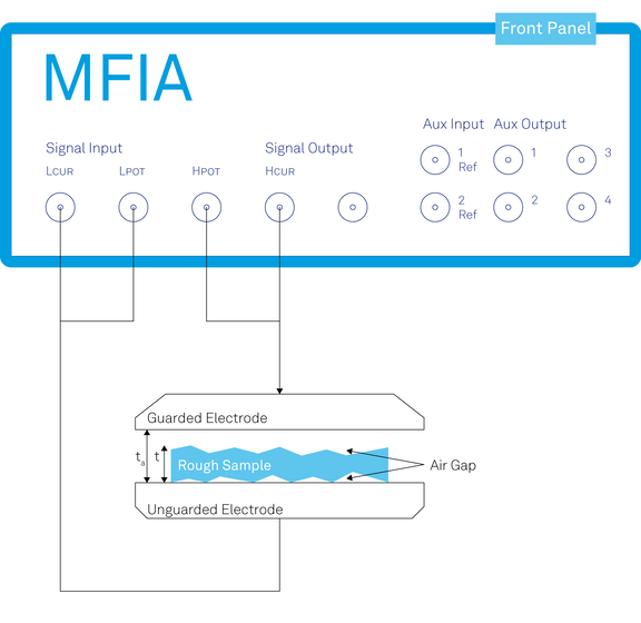 MFIA Dielectrics