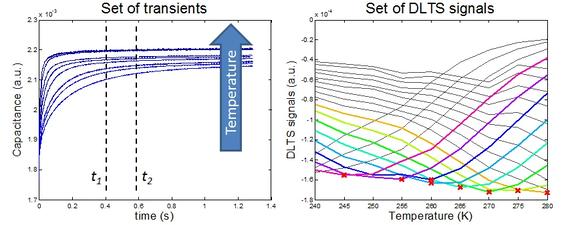 DLTS vs Temperature