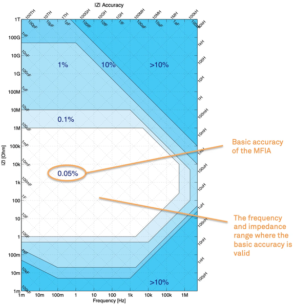 Reactance Chart