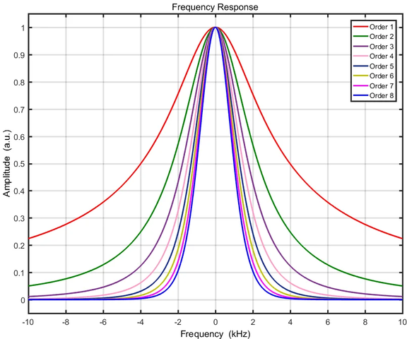 Theoretical Frequency Response