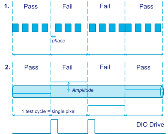 Pass/Fail Graph