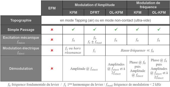 Resume des modes KPFM
