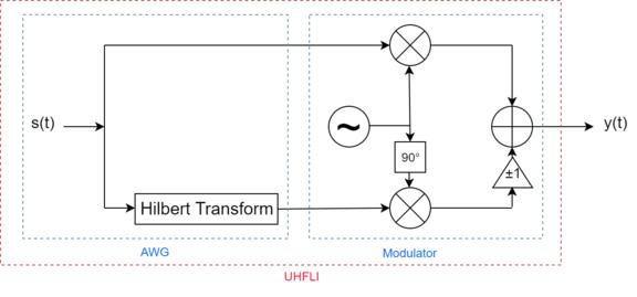 SSB modulation Scheme