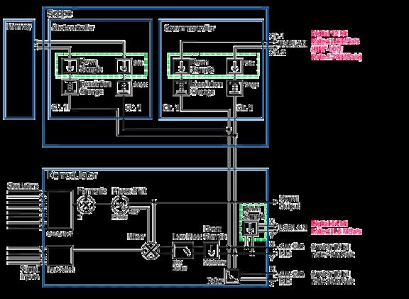 Scope Streaming Schematic