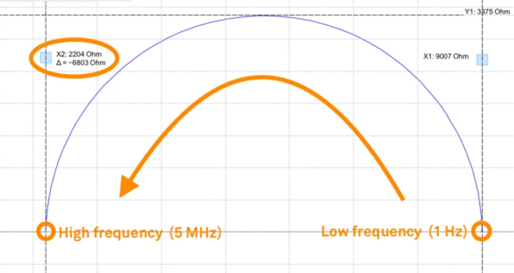 Frequency Arrow