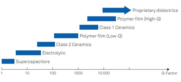 Dielectric diagram