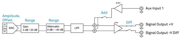 HF Output Add