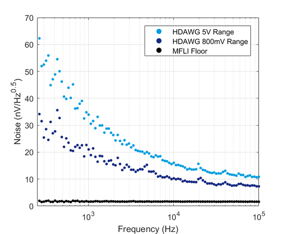 Noise feature of HDAWG 5V range