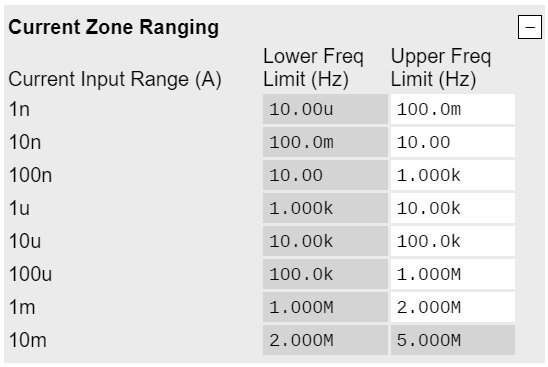 Current-zone-ranging