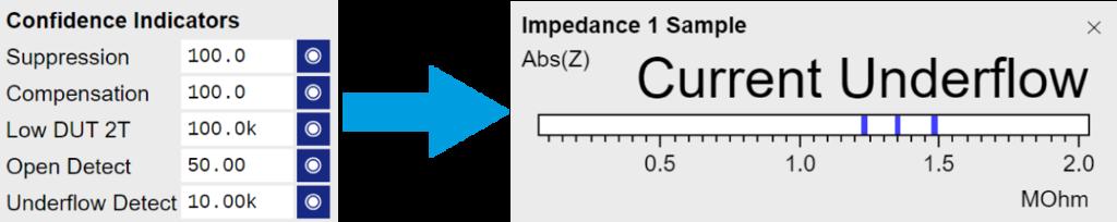 Confidence Indicators