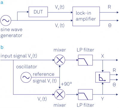 Principles of lock in detection and the state of the art zurich a sinusoidal signal drives the dut and serves as a reference signal the response of the dut is analyzed by the lock in which outputs publicscrutiny Choice Image