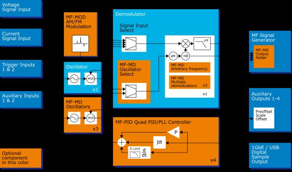 MF-PID Quad PID/PLL Controller