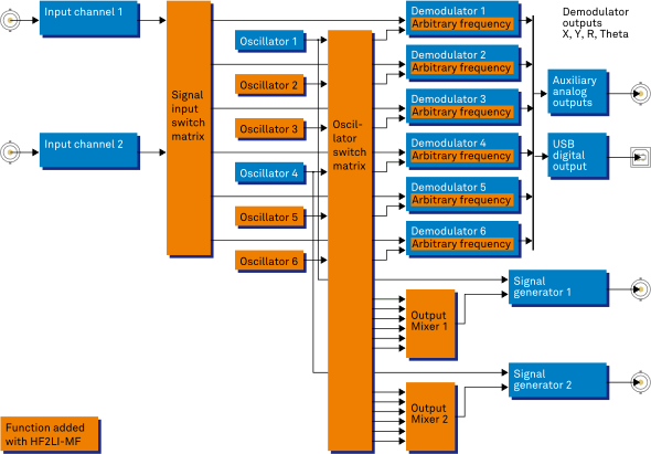 HF2LI-MF Multi-frequency - Zurich Instruments