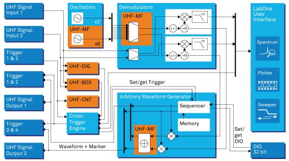 UHFAWG Arbitrary Waveform Generator - Zurich Instruments